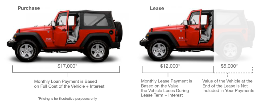 Buying Vs Leasing | Ezee Credit Bad Credit Car Loans