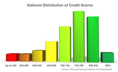 National distribution of credit scores