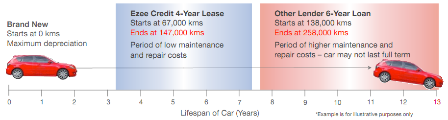 High Mileage Cars may not last the term of your car loan or lease – Ezee Credit